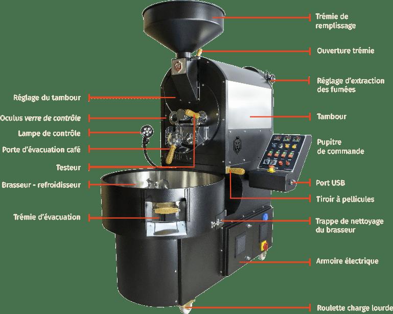 Descriptif du Torréfacteur Fabrica café France